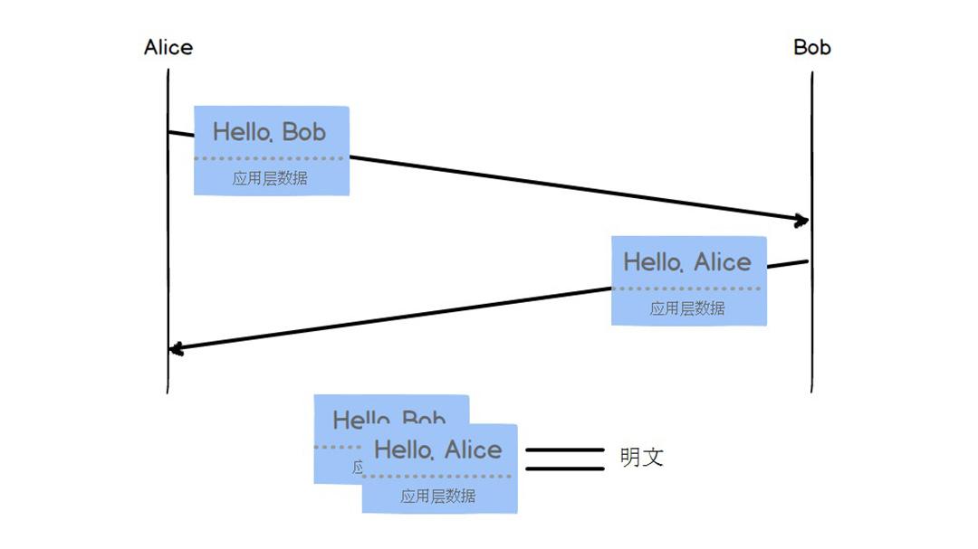 Alice与Bob通信